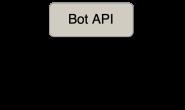 [Telegram bot 系列]3: 使用MTProto协议