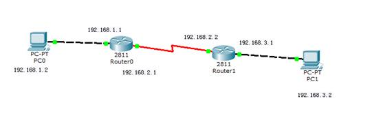 [系列]3.Packet Tracer6动态路由的分析